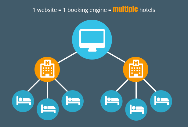 Panda Multi Resorts 7 - Booking CMS for Multi Hotels - 10